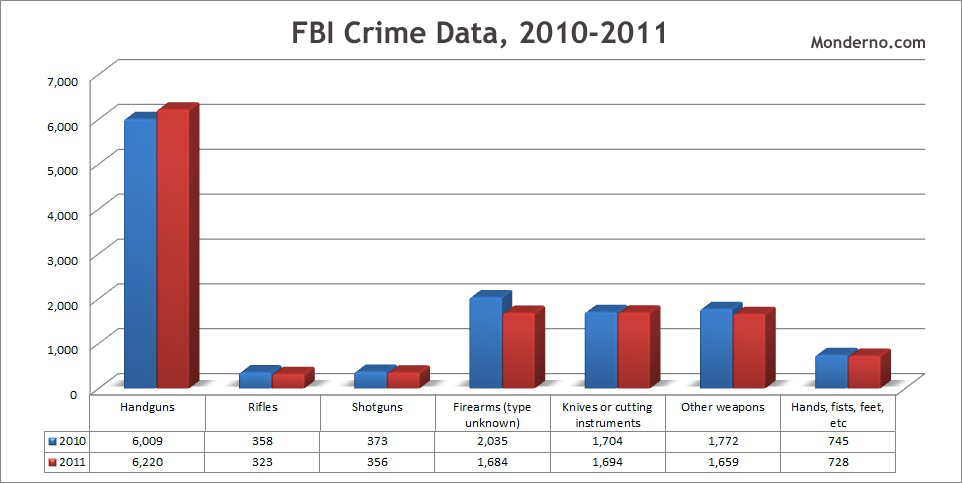 FBI Crime Data, murders by weapon, 2010-2011