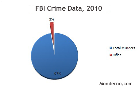 FBI Crime Data, 2010