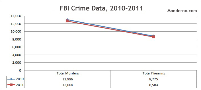 FBI Crime Data, 2010-2011