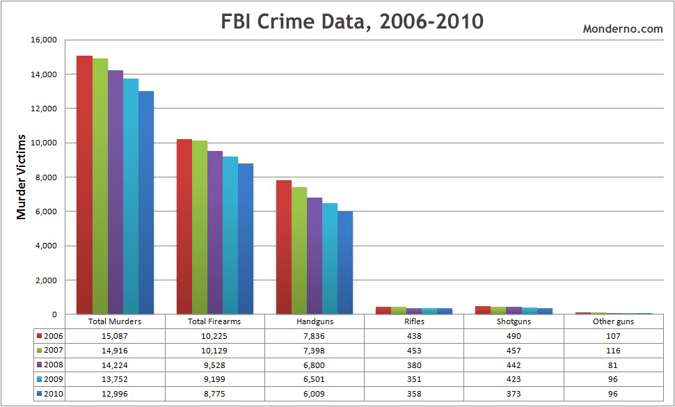FBI Crime Data, 2006-2010